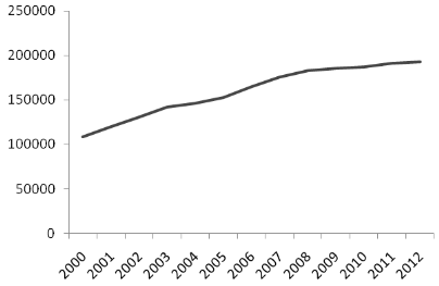 Figure 1. Number of compounds in the Collection from 2000 to 2012.