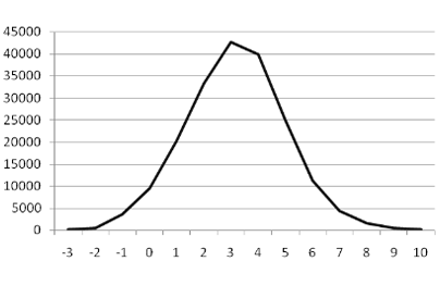 Figure 2. LogP distribution.